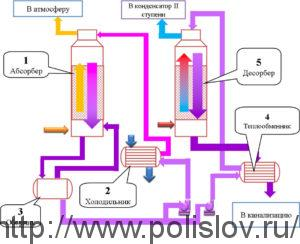 Схема аппарата для абсорбции