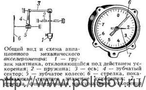 Общий вид и схема авиационного механического акселерометра