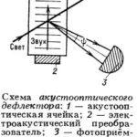 Акустооптический дефлектор