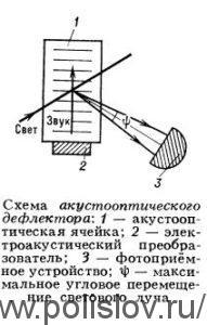 Схема акустооптического дефлектора