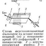 Акустооптический фильтр