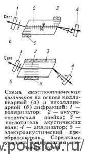 Схема акустооптических фильтров на основе коллинеарной и неколлинеарной дифракций