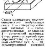 Акустооптический модулятор