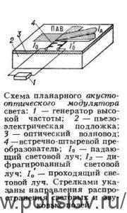 Схема планарного акустооптического модулятора света