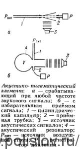 Акустико-пневматический элемент