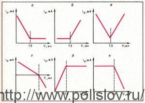 Кривые амперометрического титрования