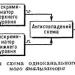 Амплитудный анализатор