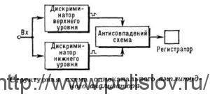 Структурная схема одноканального амплитудного анализатора