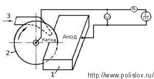 Анодно-механическая обработка: металлический диск 2 (катод), полоса проката 1