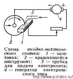 Схема анодно-механического станка