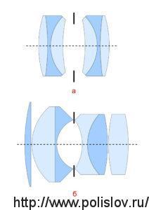 Оптическая схема анастигматов: а – симметричная конструкция, б – пропорциональная конструкция
