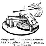 Анероид, барометр-анероид