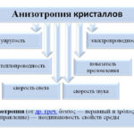 Анизотропные материалы