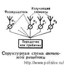 Структурная схема антенной решётки