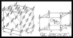 Антиферромагнетизм