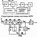 Автоматическая Подстройка Частоты (АПЧ)