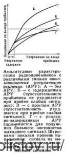 Автоматический Регулятор Усиления (АРУ)