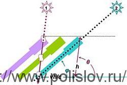 Аберрация в астрономии