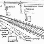 Автоблокировка железнодорожная