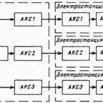 Автоматическое Регулирование Частоты (АРЧ)