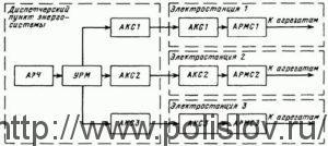Автоматическое Регулирование Частоты,АРЧ