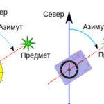 Азимут небесного светила, земного предмета