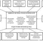 Единая система конструкторской документации (ЕСКД)