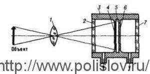 Принципиальная схема эвапорографа: 1 -специальный объектив: 2 -пластина (входное окно эвапорографа), прозрачная для ИК-лучей; 3 -камера; 4 -слой вещества, поглощающего ИК-лучи; 5 - мембрана; 6- слой легко испаряющегося вещества; 7 -стеклянная пластина (выходное окно эвапорографа).