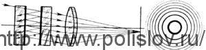 Схема интерферометра Фабри-Перо