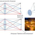 Аберрации оптических систем