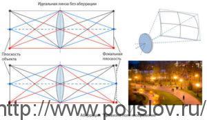 Геометрическая аберрация