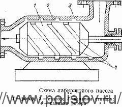 Схема лабиринтного насоса